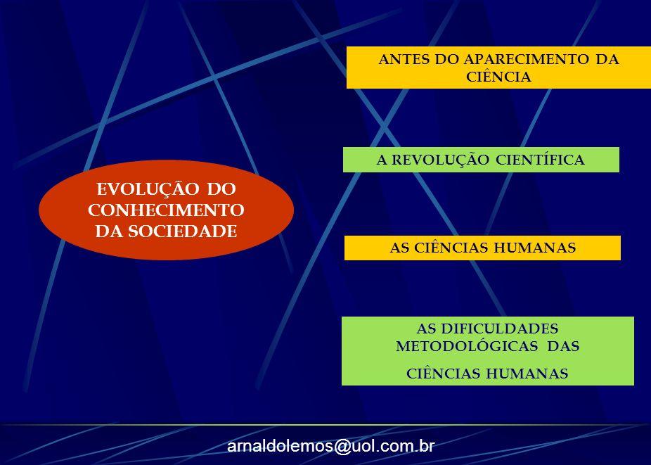 EVOLUÇÃO DO CONHECIMENTO DA SOCIEDADE