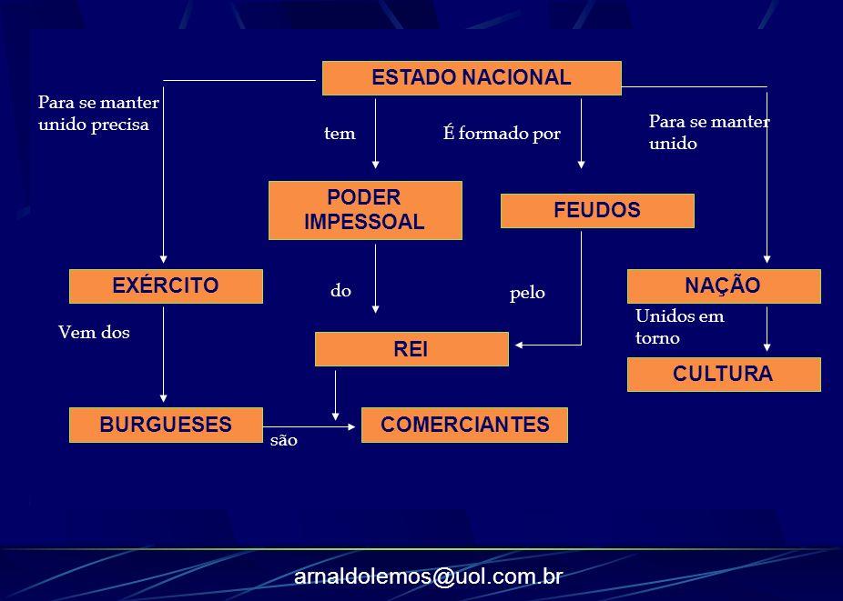 ESTADO NACIONAL PODER IMPESSOAL FEUDOS EXÉRCITO NAÇÃO REI CULTURA