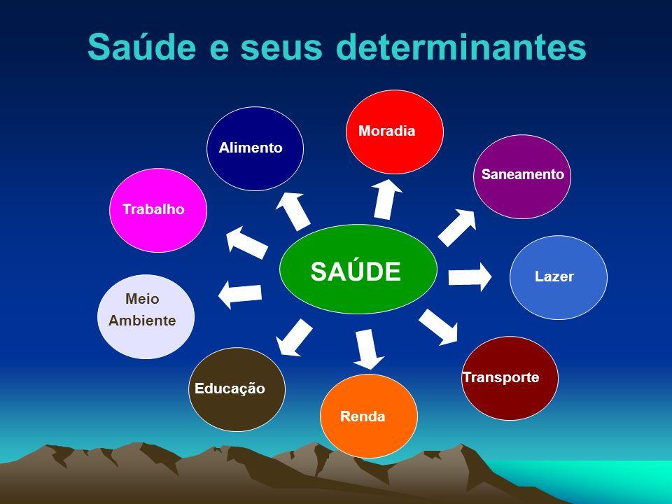 Saúde e seus determinantes