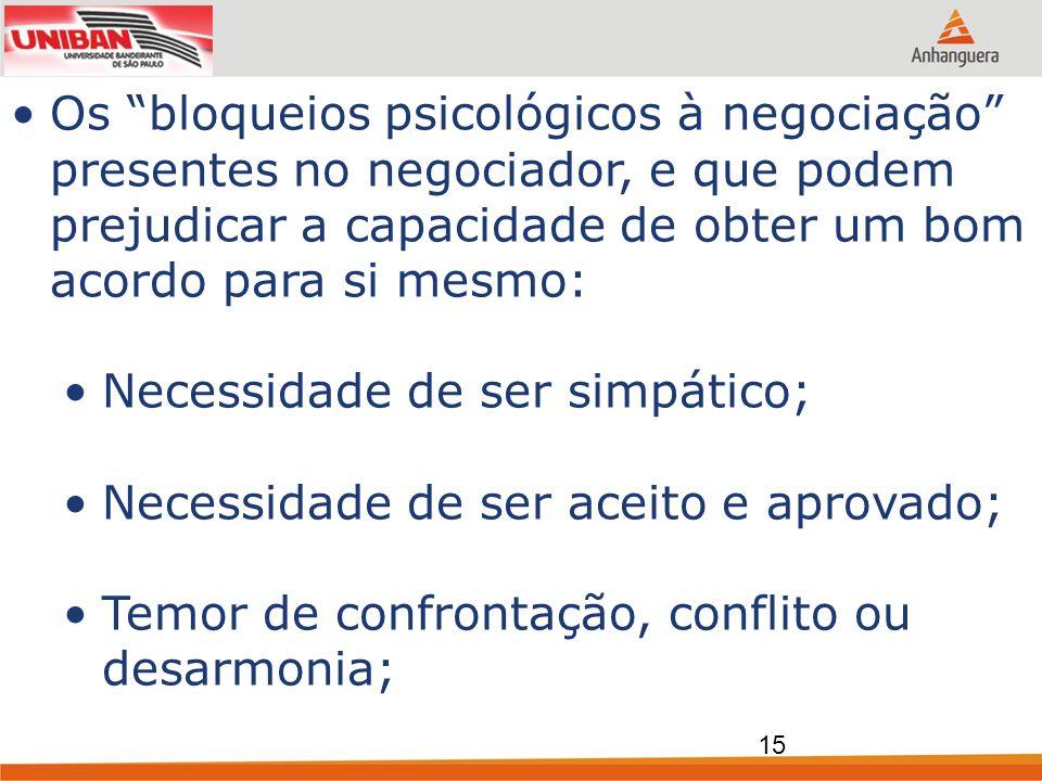 Os bloqueios psicológicos à negociação presentes no negociador, e que podem prejudicar a capacidade de obter um bom acordo para si mesmo:
