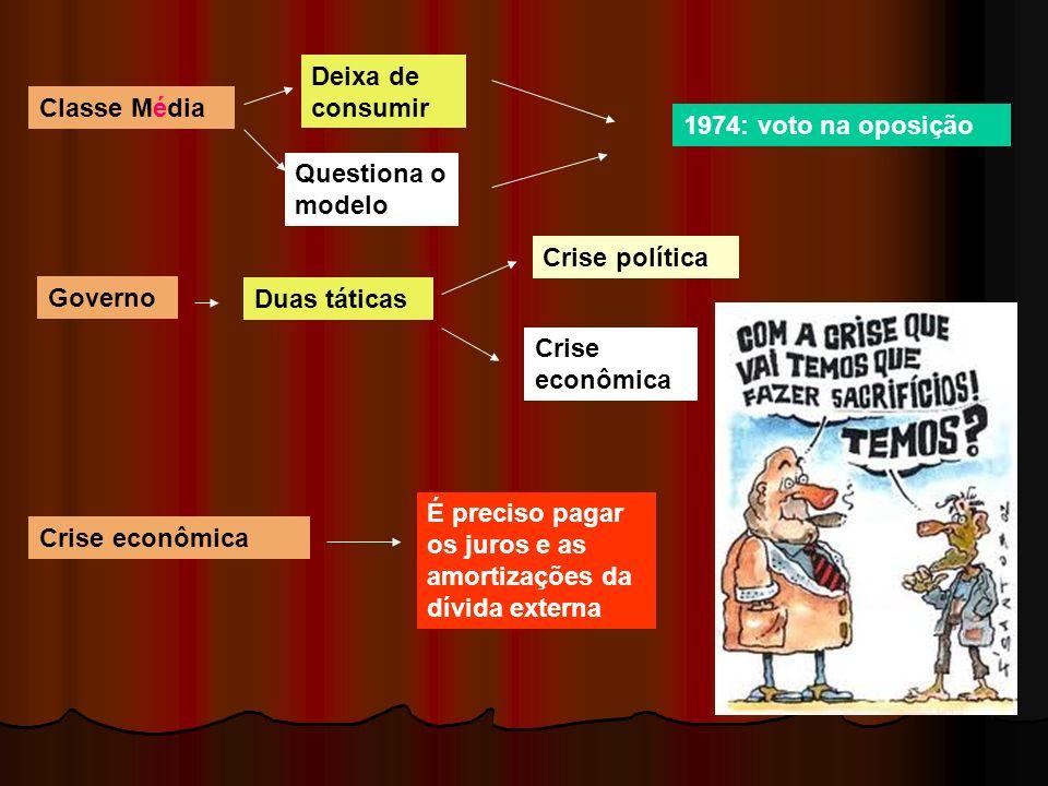 Deixa de consumir Classe Média. 1974: voto na oposição. Questiona o modelo. Crise política. Governo.