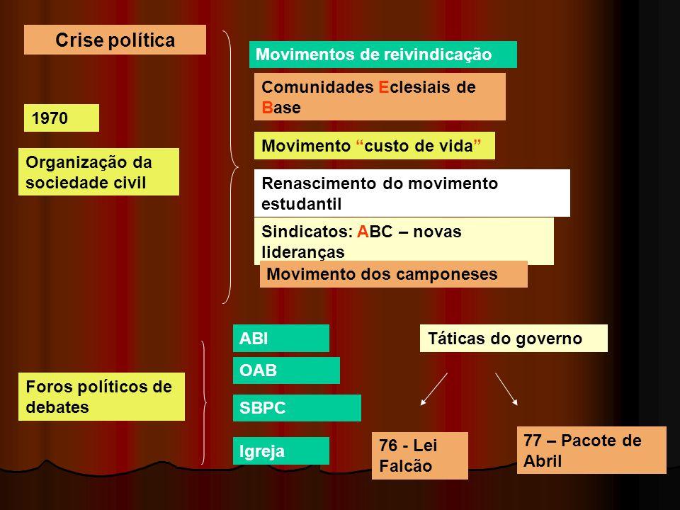 Crise política Movimentos de reivindicação