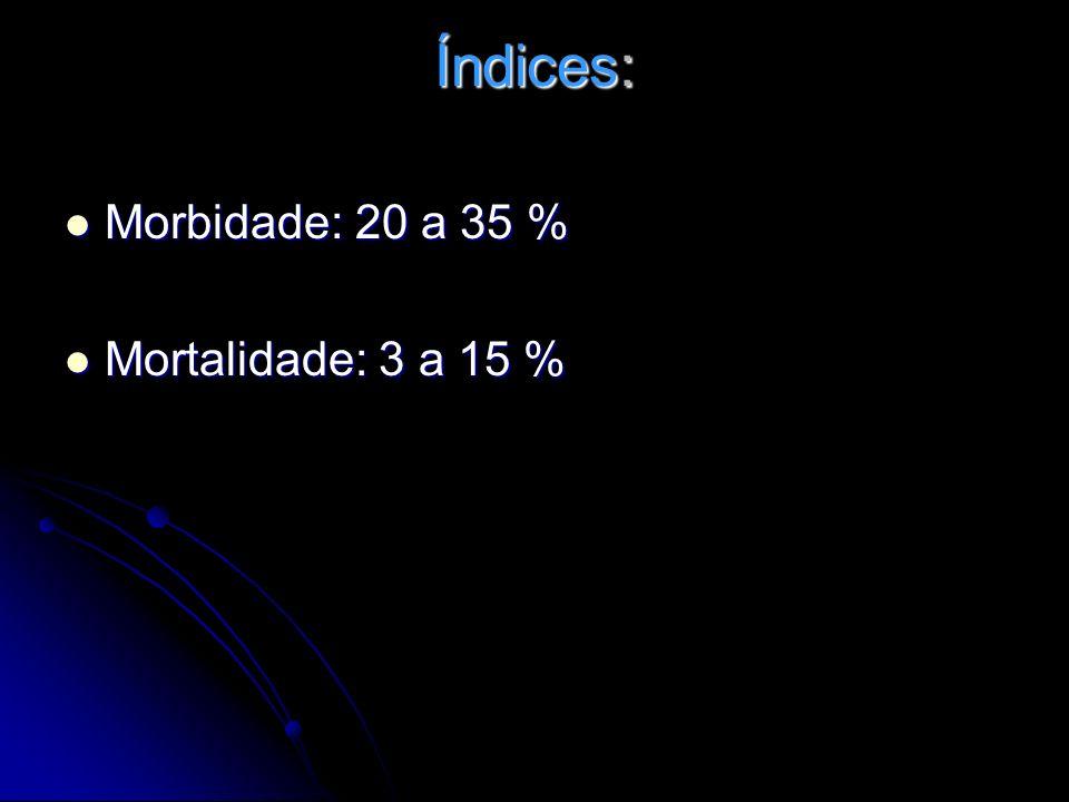Índices: Morbidade: 20 a 35 % Mortalidade: 3 a 15 %
