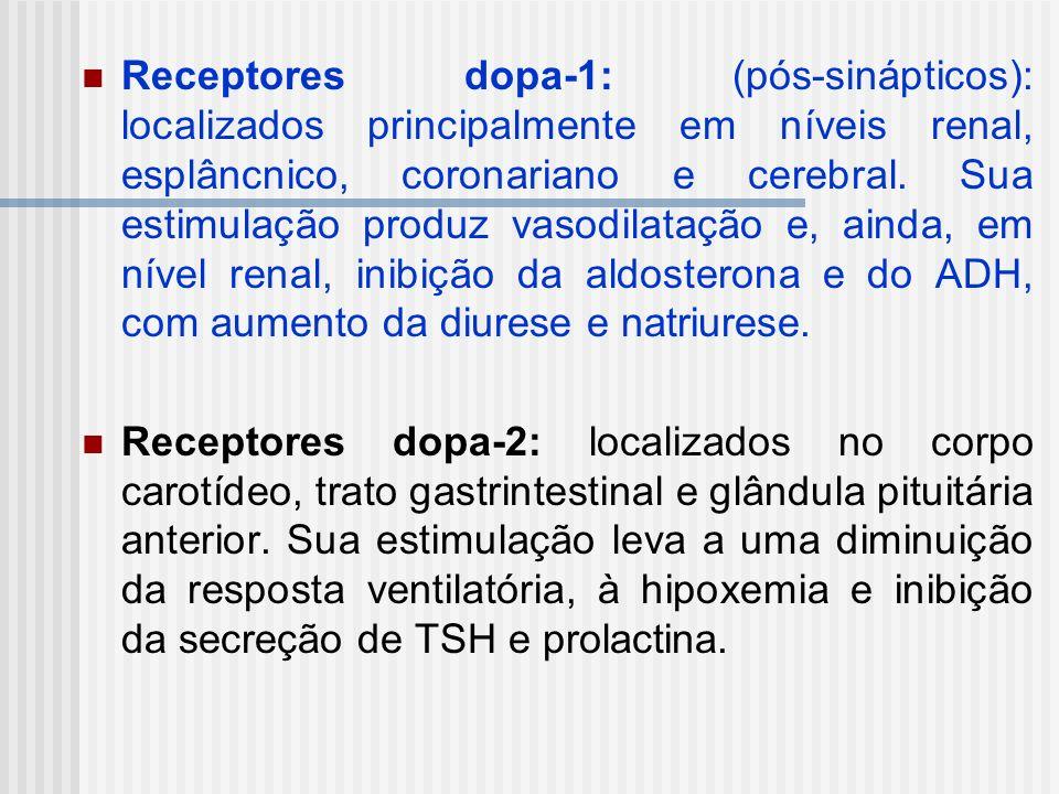 Receptores dopa-1: (pós-sinápticos): localizados principalmente em níveis renal, esplâncnico, coronariano e cerebral. Sua estimulação produz vasodilatação e, ainda, em nível renal, inibição da aldosterona e do ADH, com aumento da diurese e natriurese.