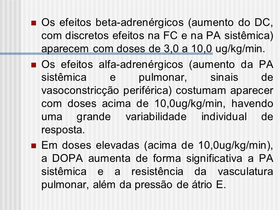 Os efeitos beta-adrenérgicos (aumento do DC, com discretos efeitos na FC e na PA sistêmica) aparecem com doses de 3,0 a 10,0 ug/kg/min.