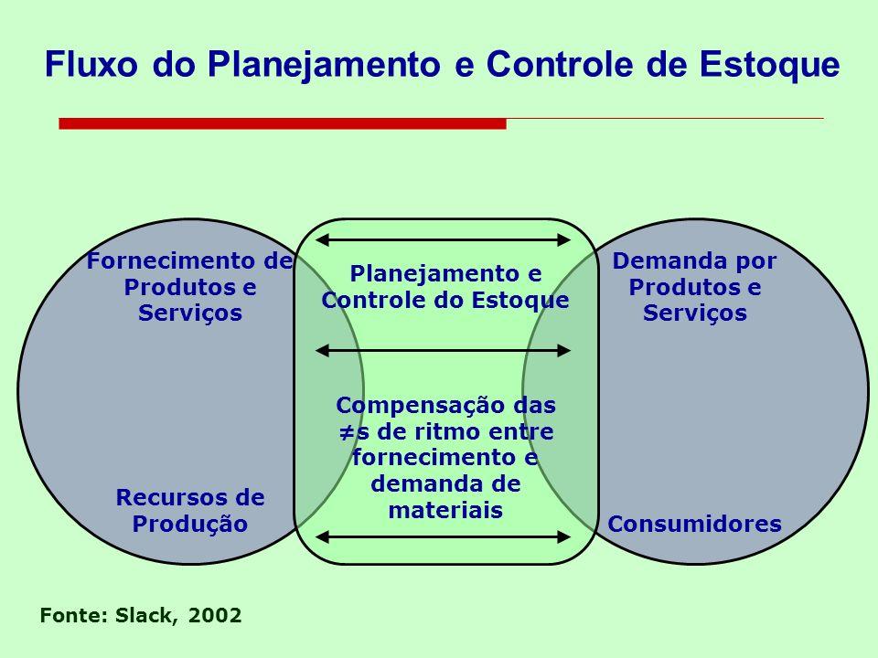 Fluxo do Planejamento e Controle de Estoque
