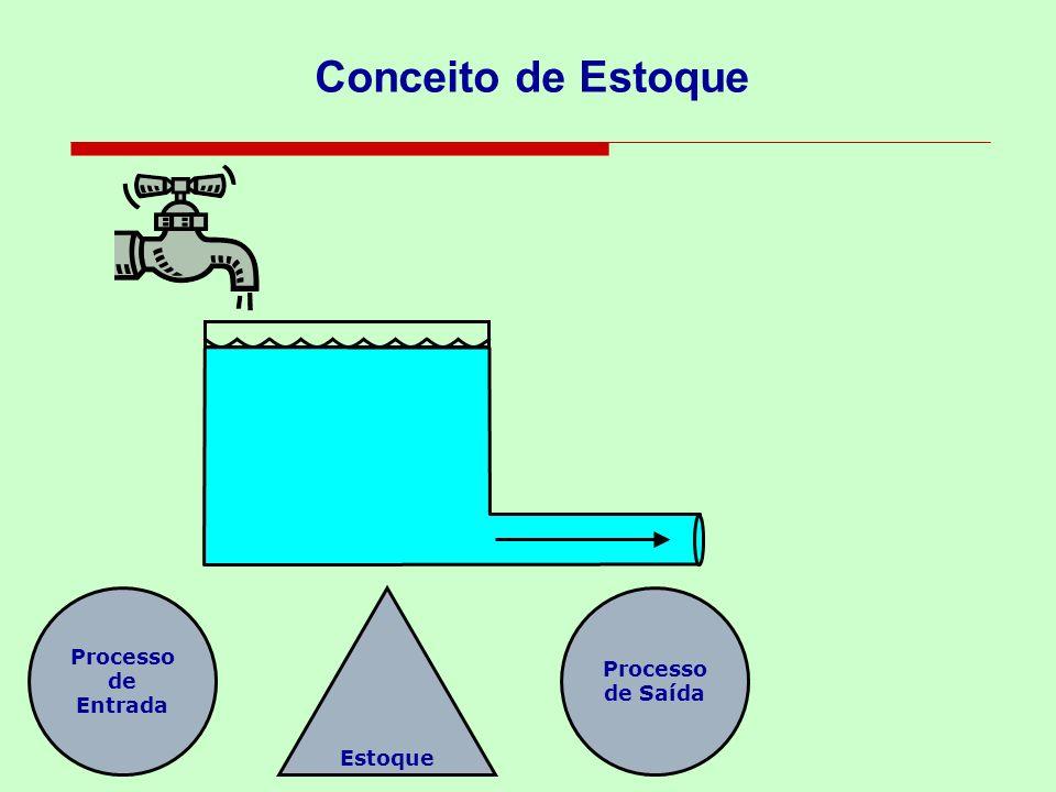 Conceito de Estoque Processo de Entrada Estoque Processo de Saída