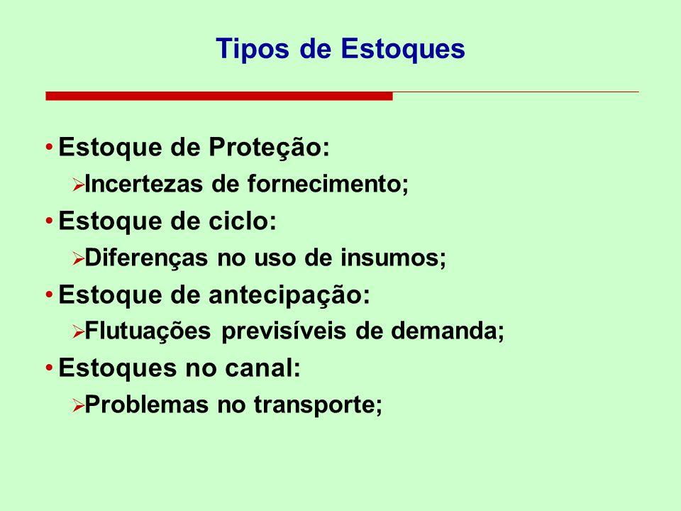 Tipos de Estoques Estoque de Proteção: Estoque de ciclo: