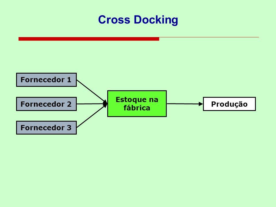 Cross Docking Fornecedor 1 Estoque na fábrica Fornecedor 2 Produção