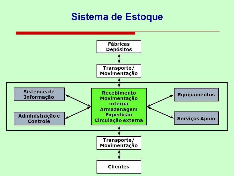 Sistema de Estoque Fábricas Depósitos Transporte/ Movimentação