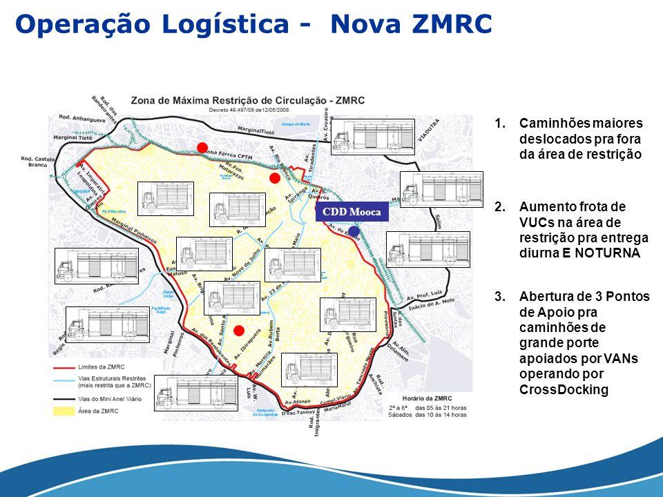 Operação Logística - Nova ZMRC