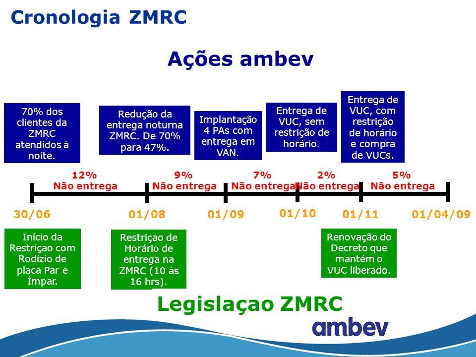 Ações ambev Legislaçao ZMRC Cronologia ZMRC 30/06 01/08 01/09 01/10