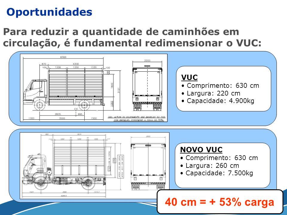 40 cm = + 53% carga Oportunidades