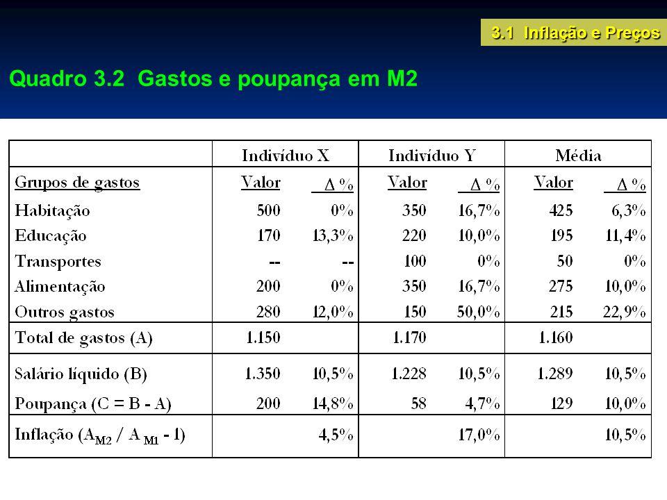 Quadro 3.2 Gastos e poupança em M2