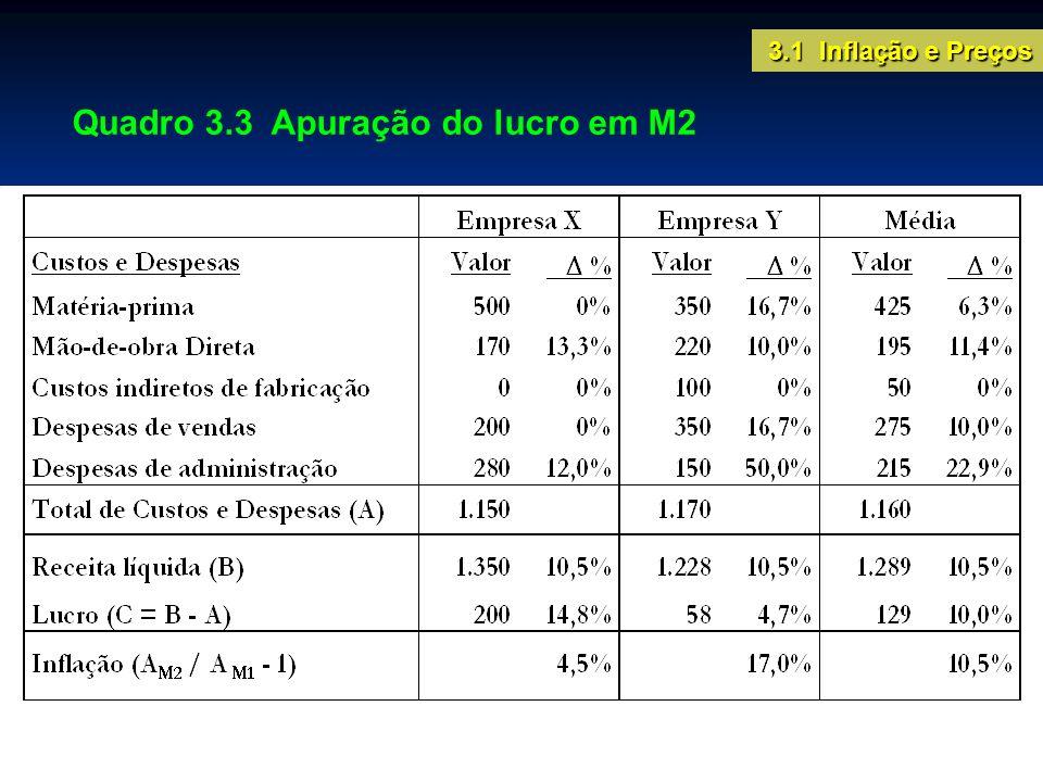 Quadro 3.3 Apuração do lucro em M2