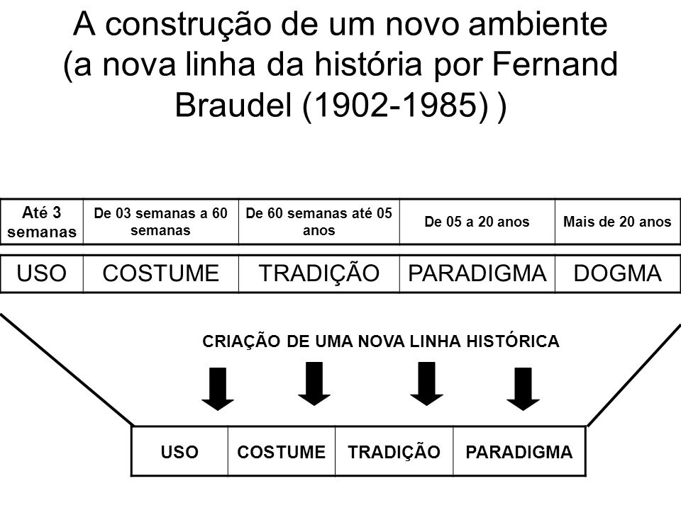 CRIAÇÃO DE UMA NOVA LINHA HISTÓRICA