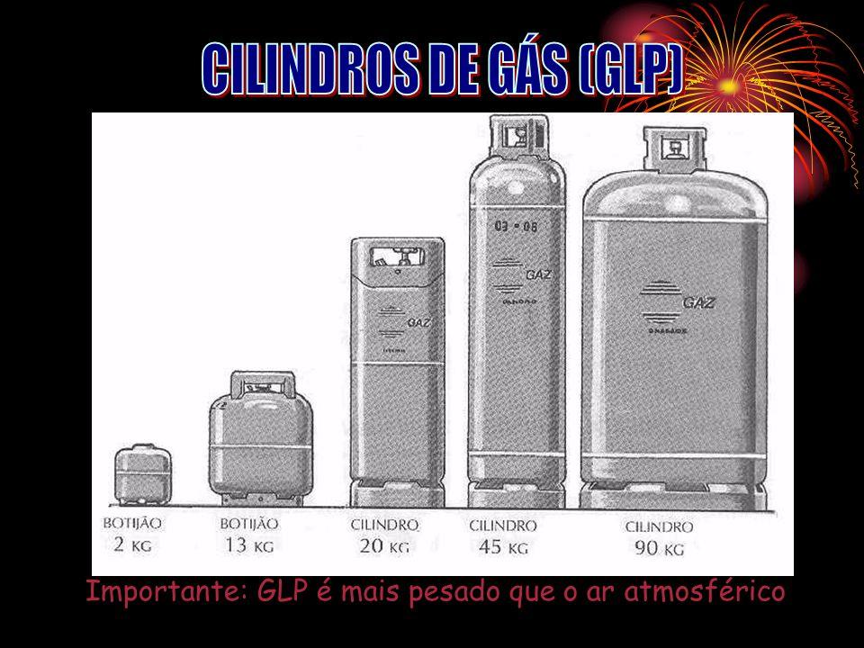 Importante: GLP é mais pesado que o ar atmosférico