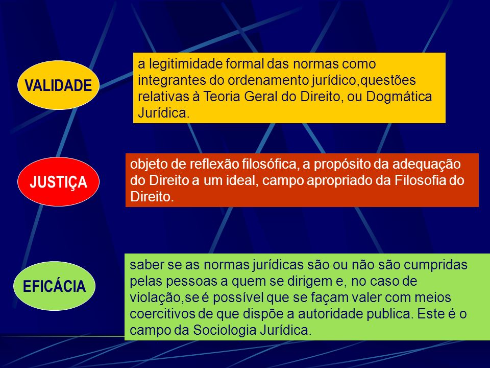 VALIDADE JUSTIÇA EFICÁCIA