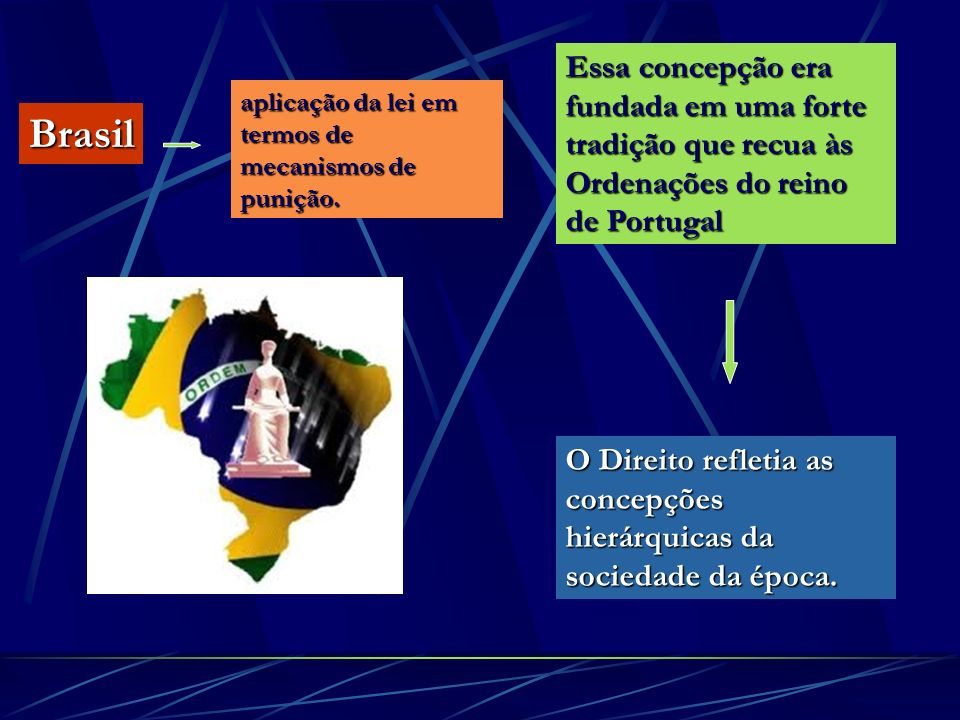 Essa concepção era fundada em uma forte tradição que recua às Ordenações do reino de Portugal