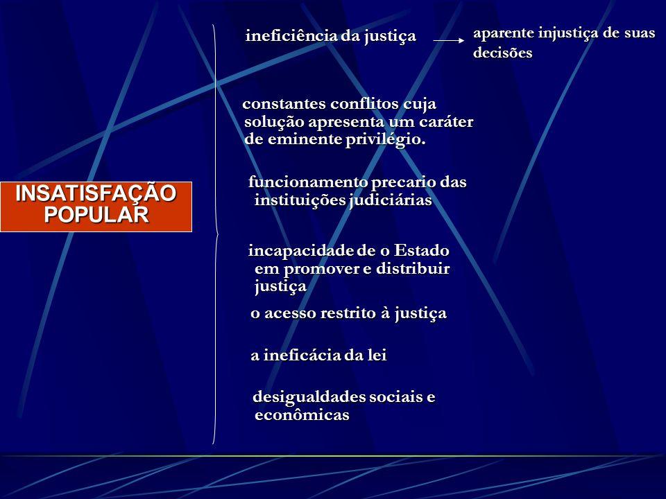 INSATISFAÇÃO POPULAR ineficiência da justiça