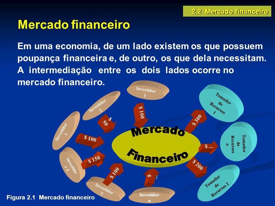 2.2 Mercado financeiro Mercado financeiro.