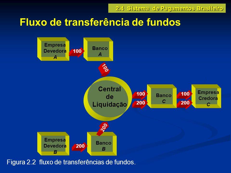 Fluxo de transferência de fundos