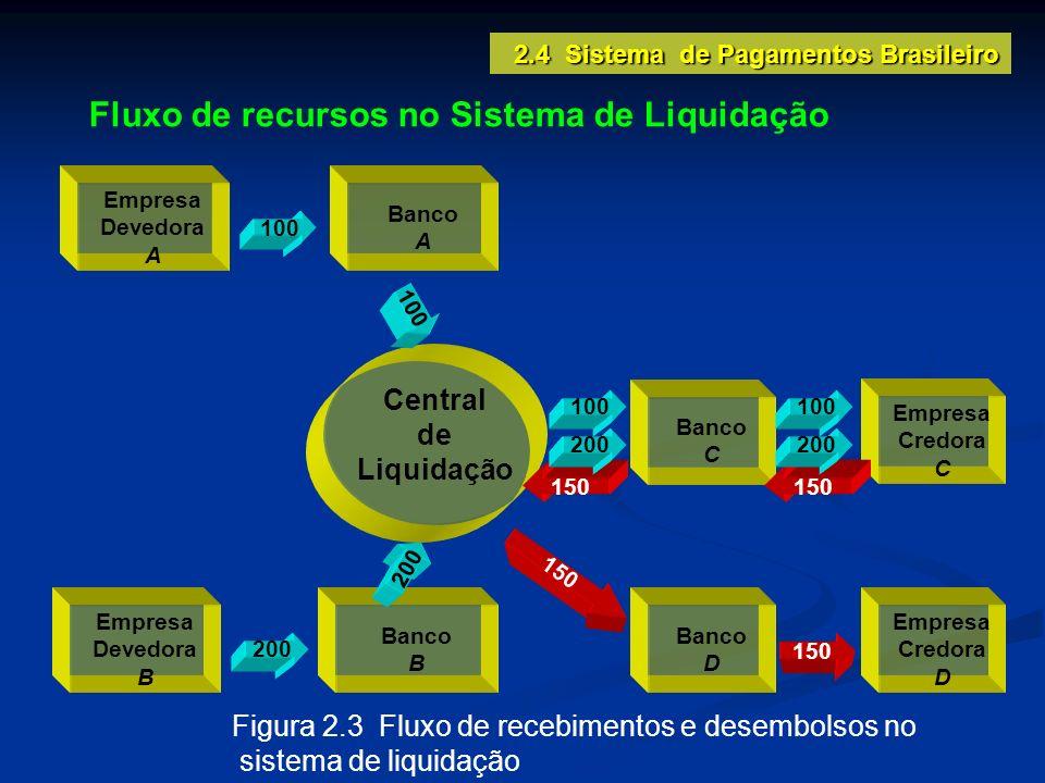 Fluxo de recursos no Sistema de Liquidação