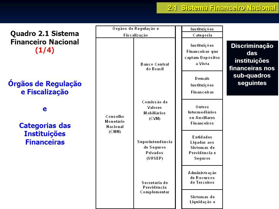 Discriminação das instituições financeiras nos sub-quadros seguintes
