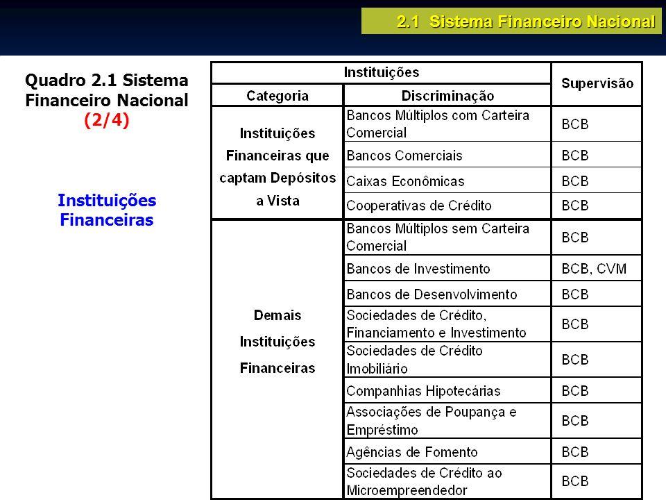 2.1 Sistema Financeiro Nacional