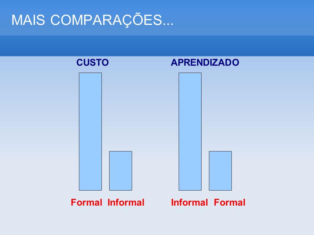 MAIS COMPARAÇÕES... CUSTO APRENDIZADO Formal Informal Informal Formal