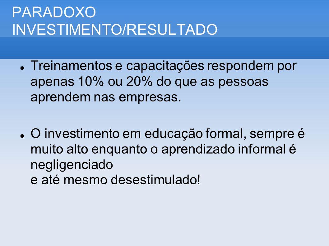 PARADOXO INVESTIMENTO/RESULTADO