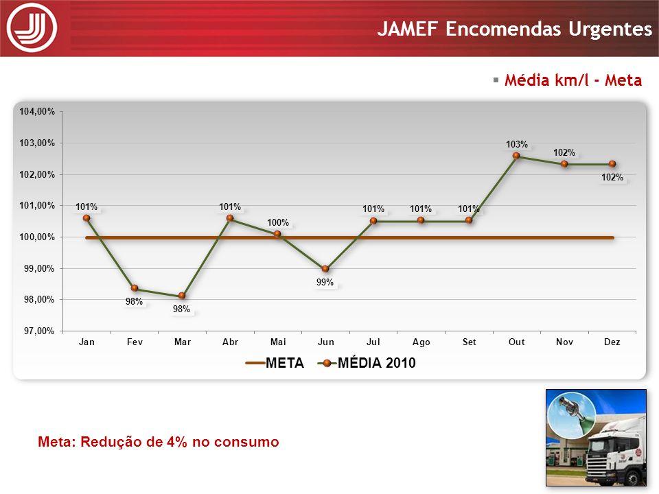 Média km/l - Meta Primeira revisão Meta: Redução de 4% no consumo