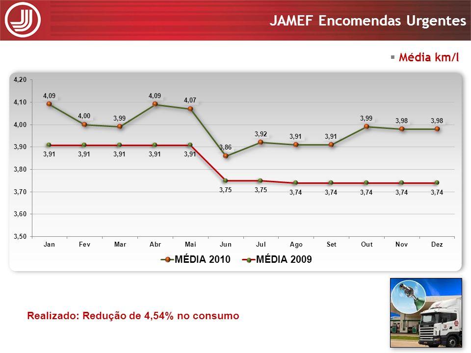 Média km/l Primeira revisão Realizado: Redução de 4,54% no consumo