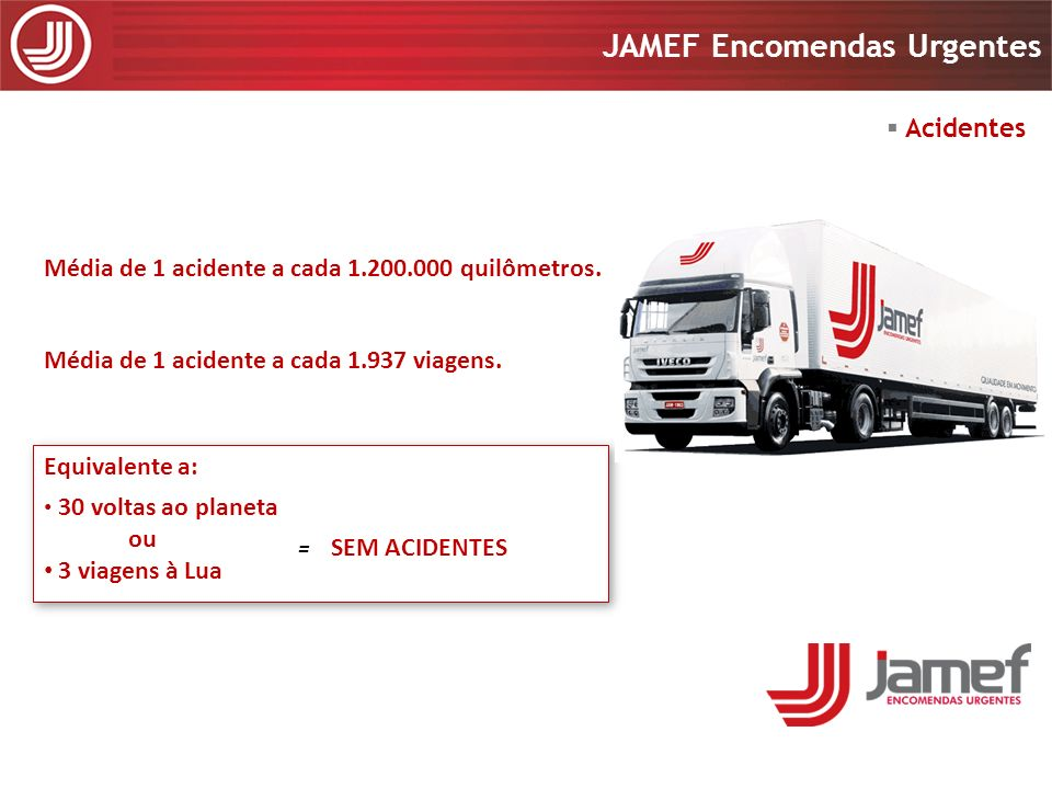 Média de 1 acidente a cada 1.200.000 quilômetros.