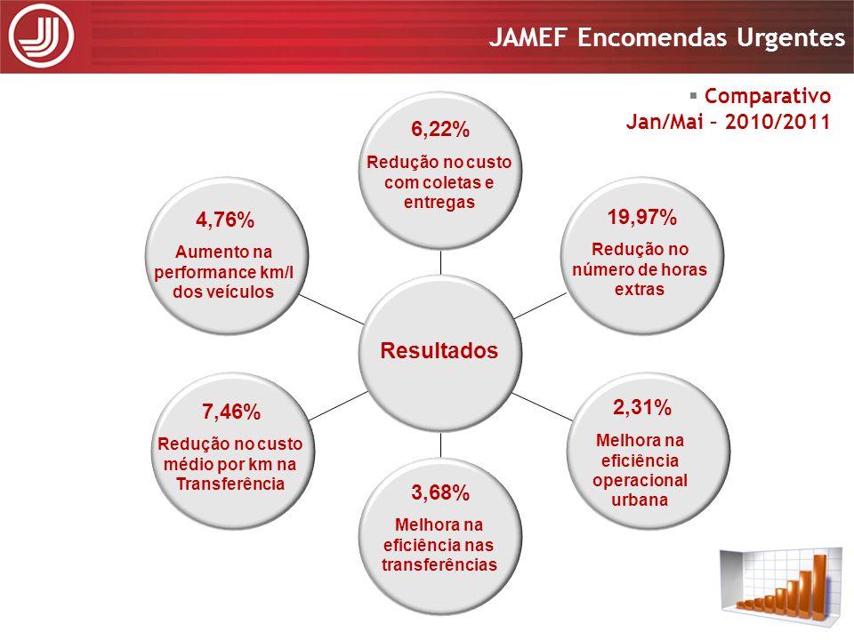 Resultados Comparativo Jan/Mai – 2010/2011 6,22% 4,76% 19,97% 2,31%