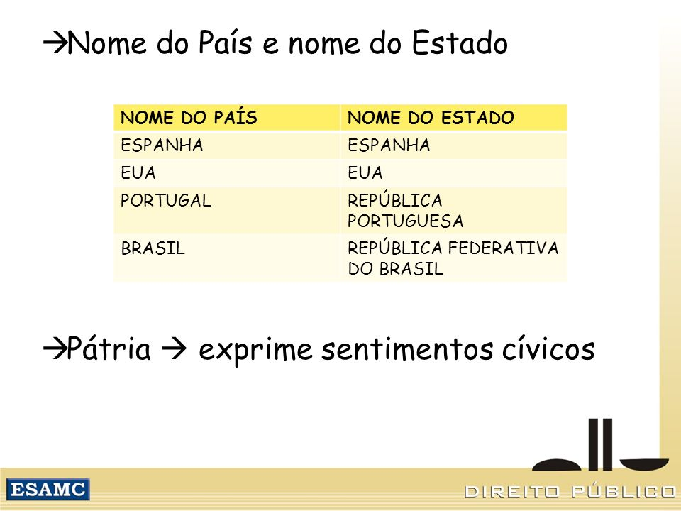 Nome do País e nome do Estado