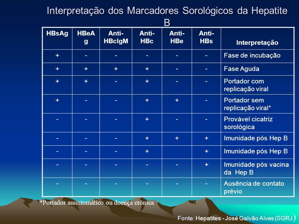 Interpretação dos Marcadores Sorológicos da Hepatite B