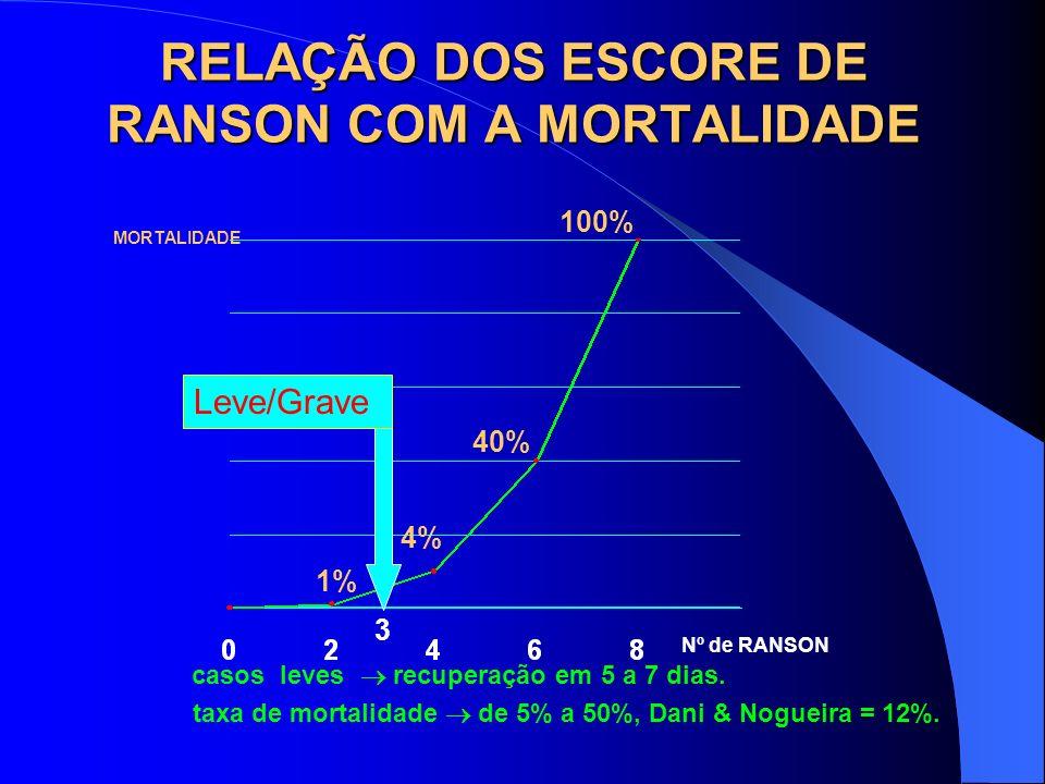 RELAÇÃO DOS ESCORE DE RANSON COM A MORTALIDADE