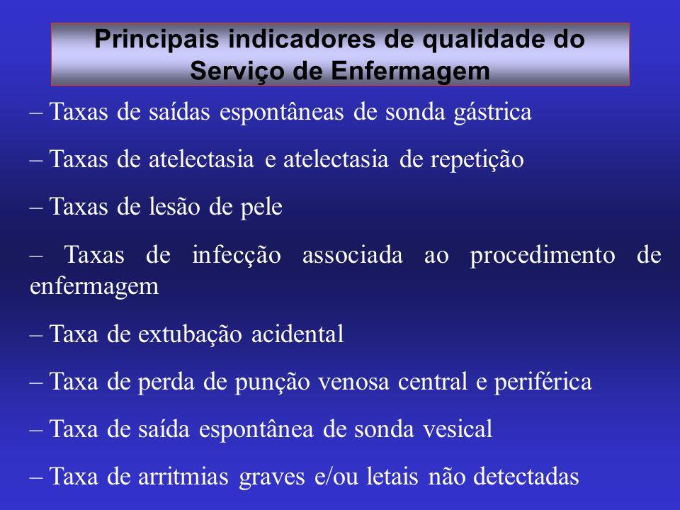 Principais indicadores de qualidade do Serviço de Enfermagem