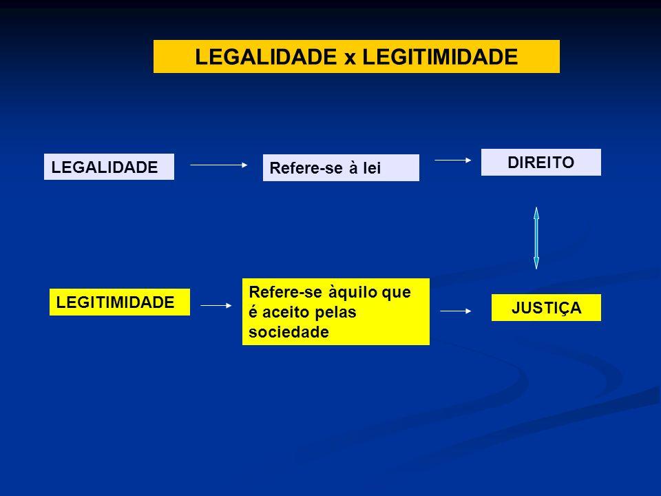 LEGALIDADE x LEGITIMIDADE