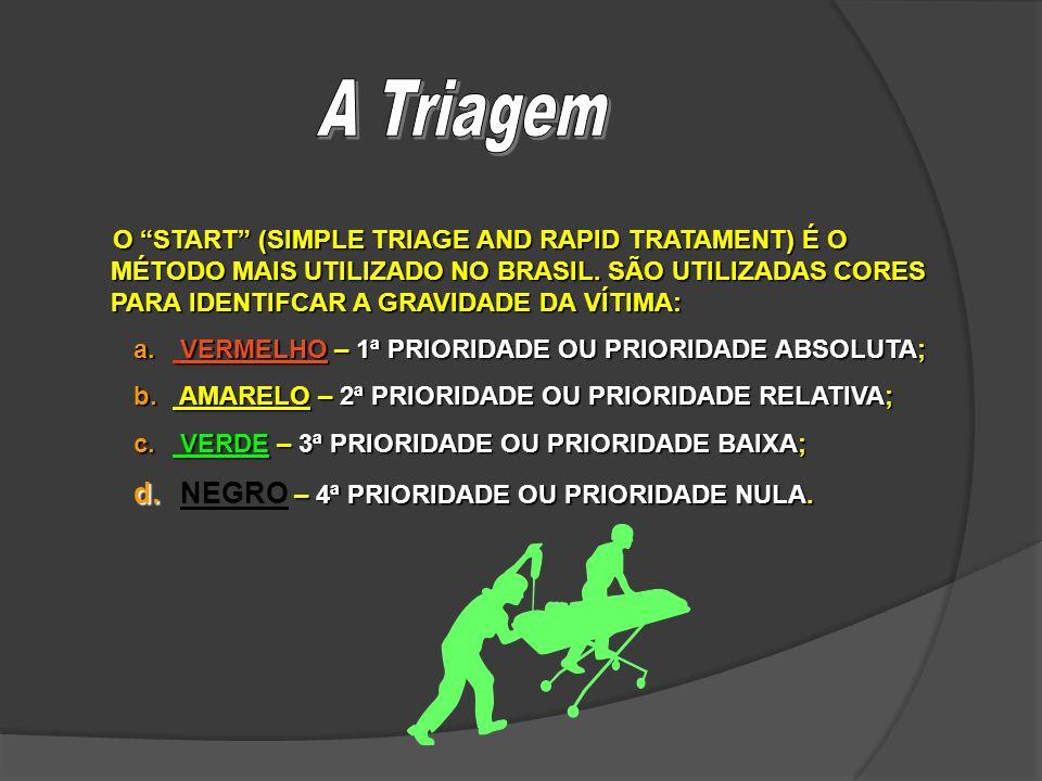 A Triagem NEGRO – 4ª PRIORIDADE OU PRIORIDADE NULA.