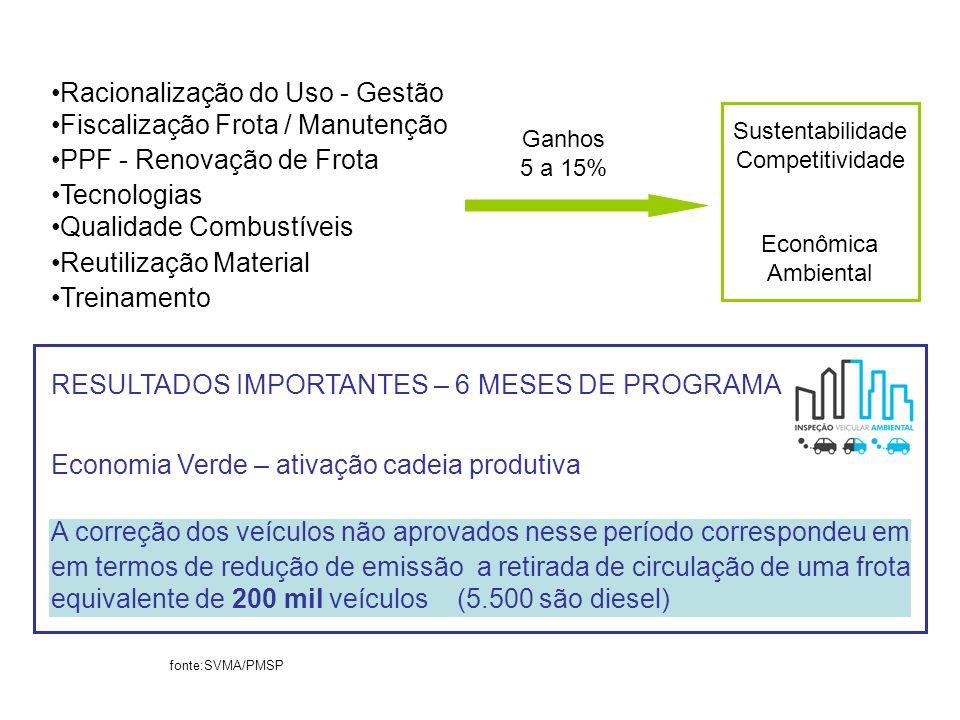 Racionalização do Uso - Gestão Fiscalização Frota / Manutenção