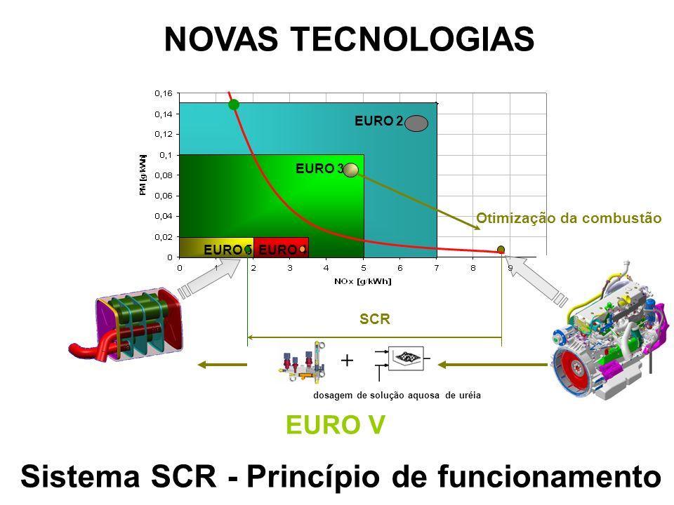 Sistema SCR - Princípio de funcionamento