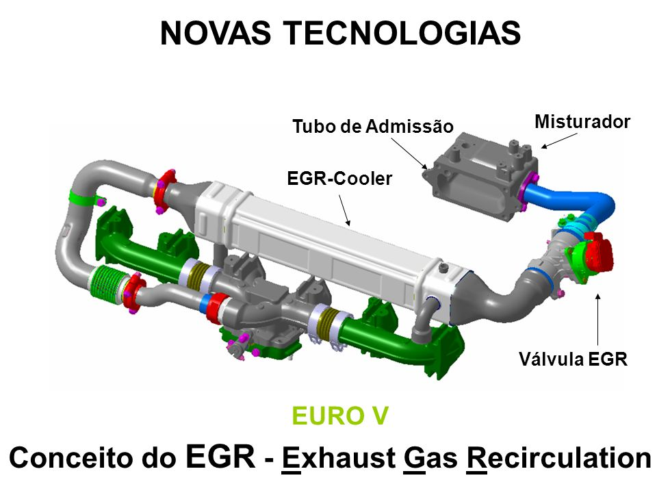 NOVAS TECNOLOGIAS Conceito do EGR - Exhaust Gas Recirculation EURO V