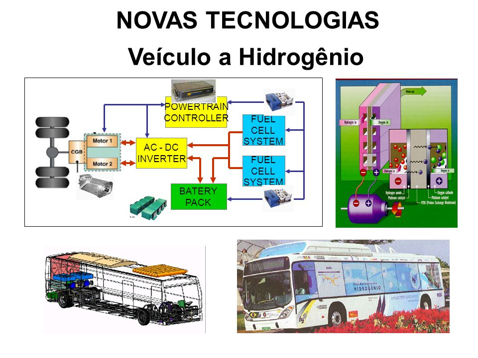 NOVAS TECNOLOGIAS Veículo a Hidrogênio POWERTRAIN CONTROLLER FUEL CELL
