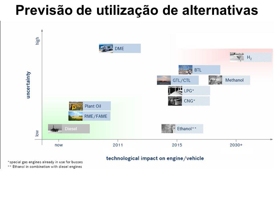 Previsão de utilização de alternativas