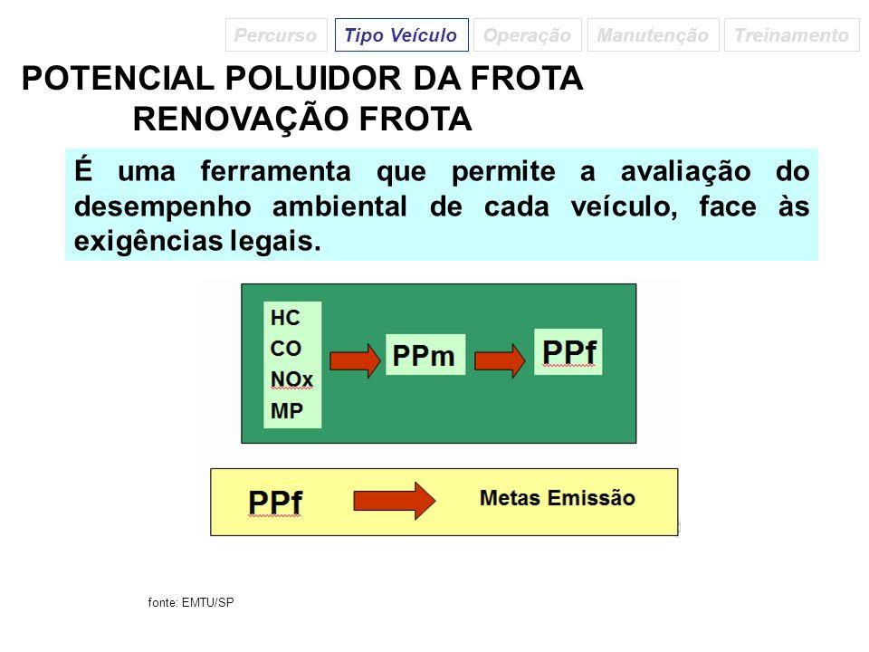 POTENCIAL POLUIDOR DA FROTA