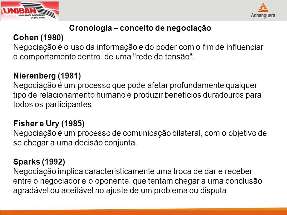 Cronologia – conceito de negociação