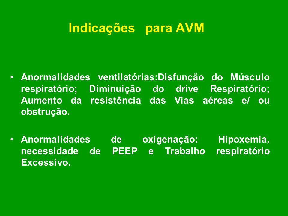 Indicações para AVM
