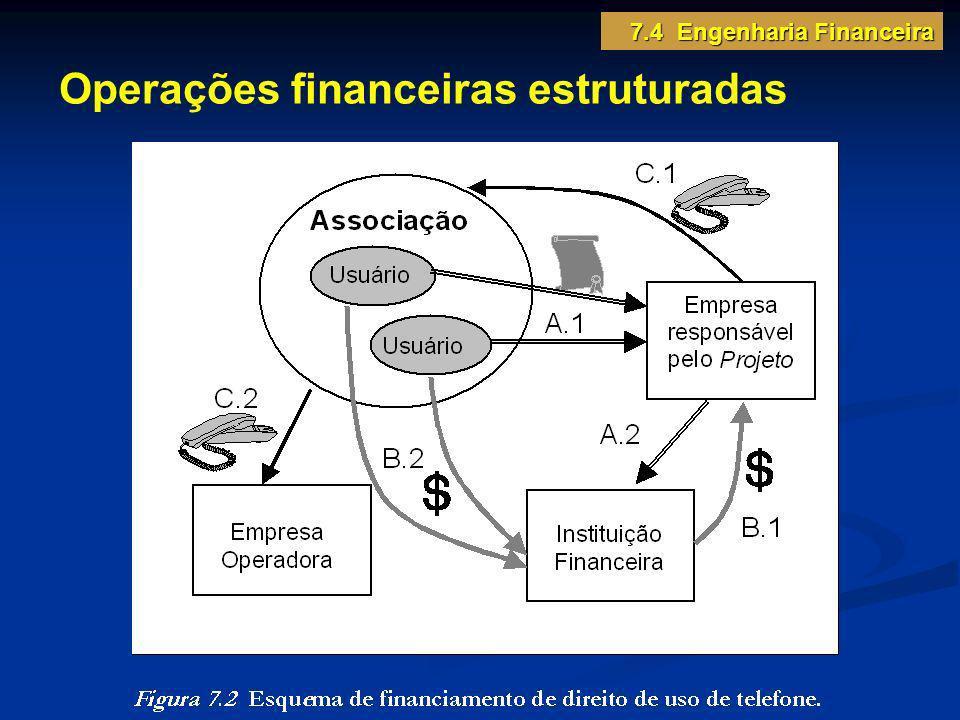 Operações financeiras estruturadas